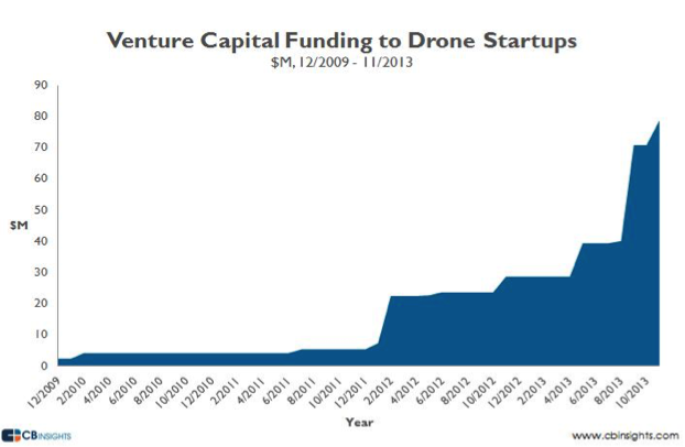 drone vc funding chart