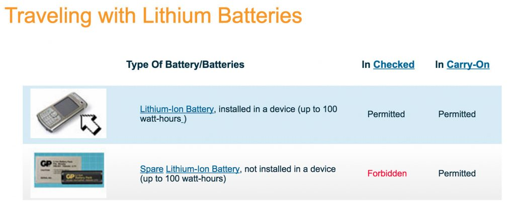 Traveling With Lithium Batteries - Source: Department of Transportation