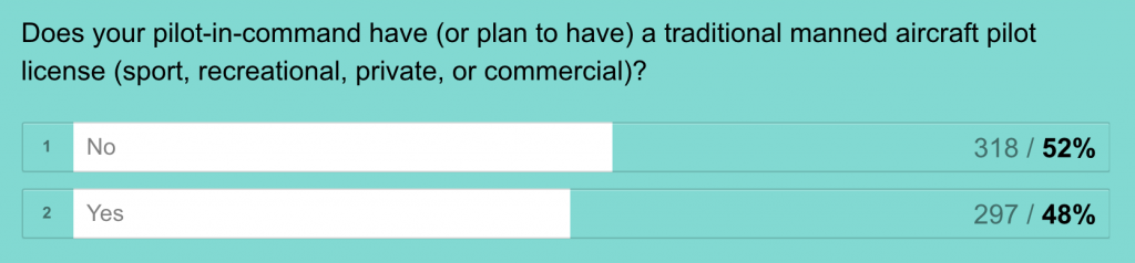 drone-suas-us-regulation-market-survey