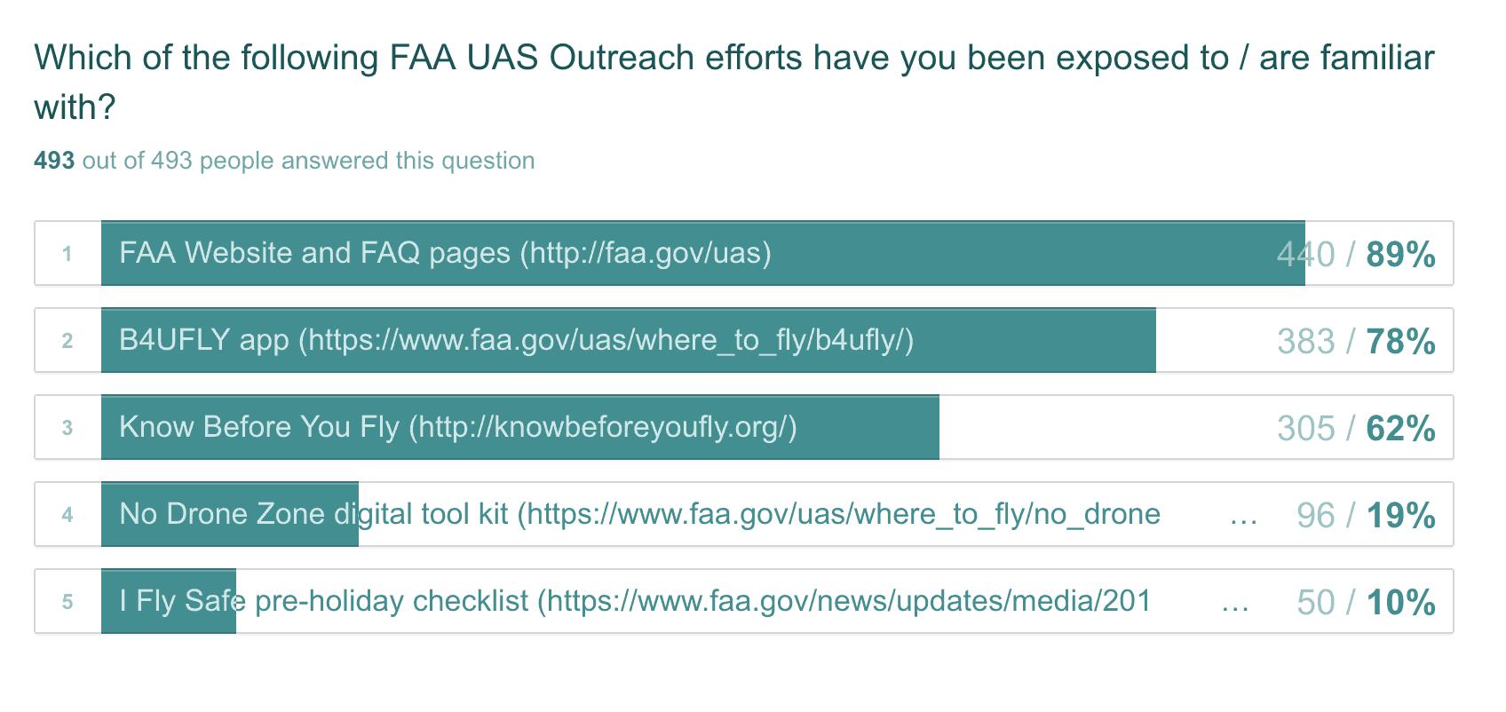 FAA-survey-2