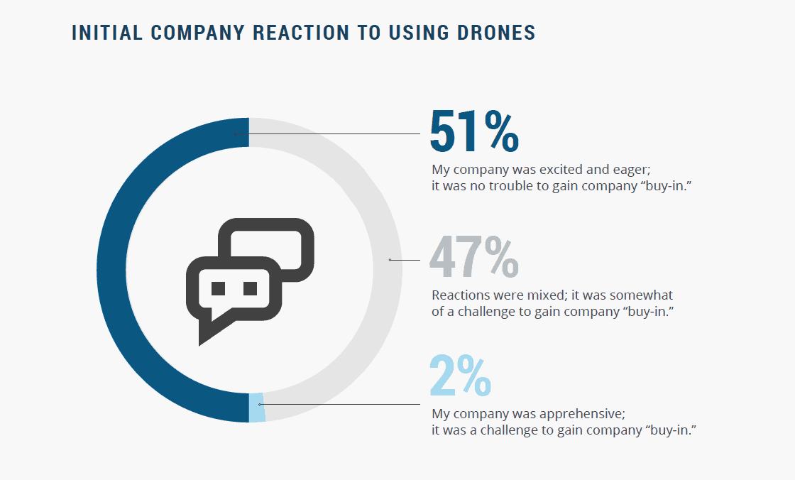 company-reaction-drone-report