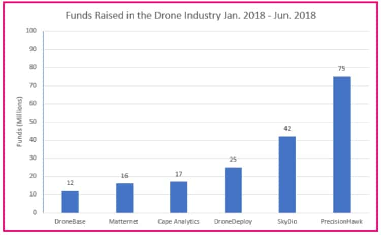 drone-industry-funds-raised