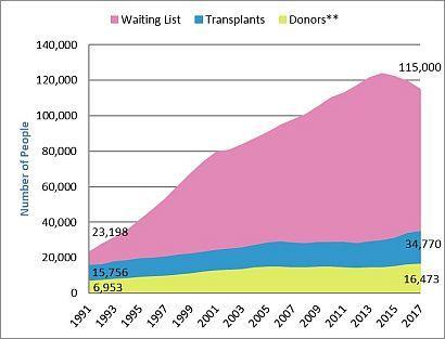 Organ Transplant Shortage