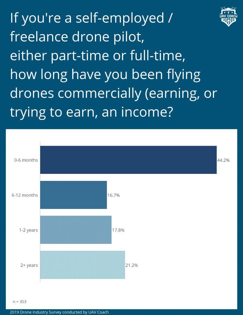 DPGS Survey 4