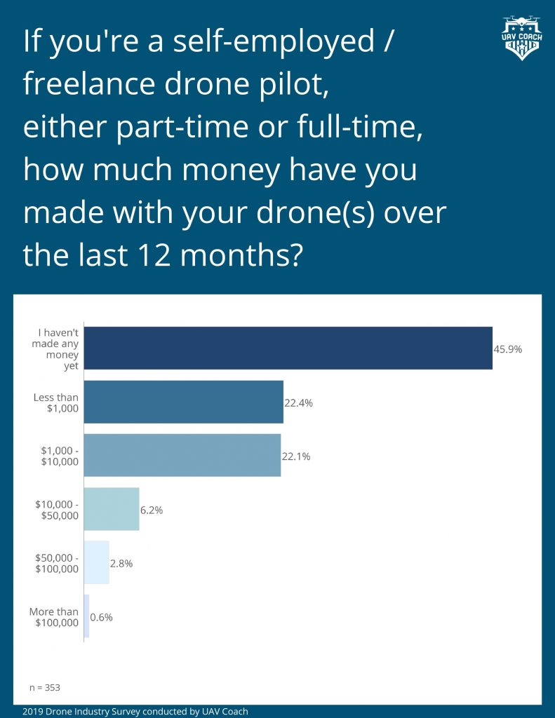 DPGS Survey 5