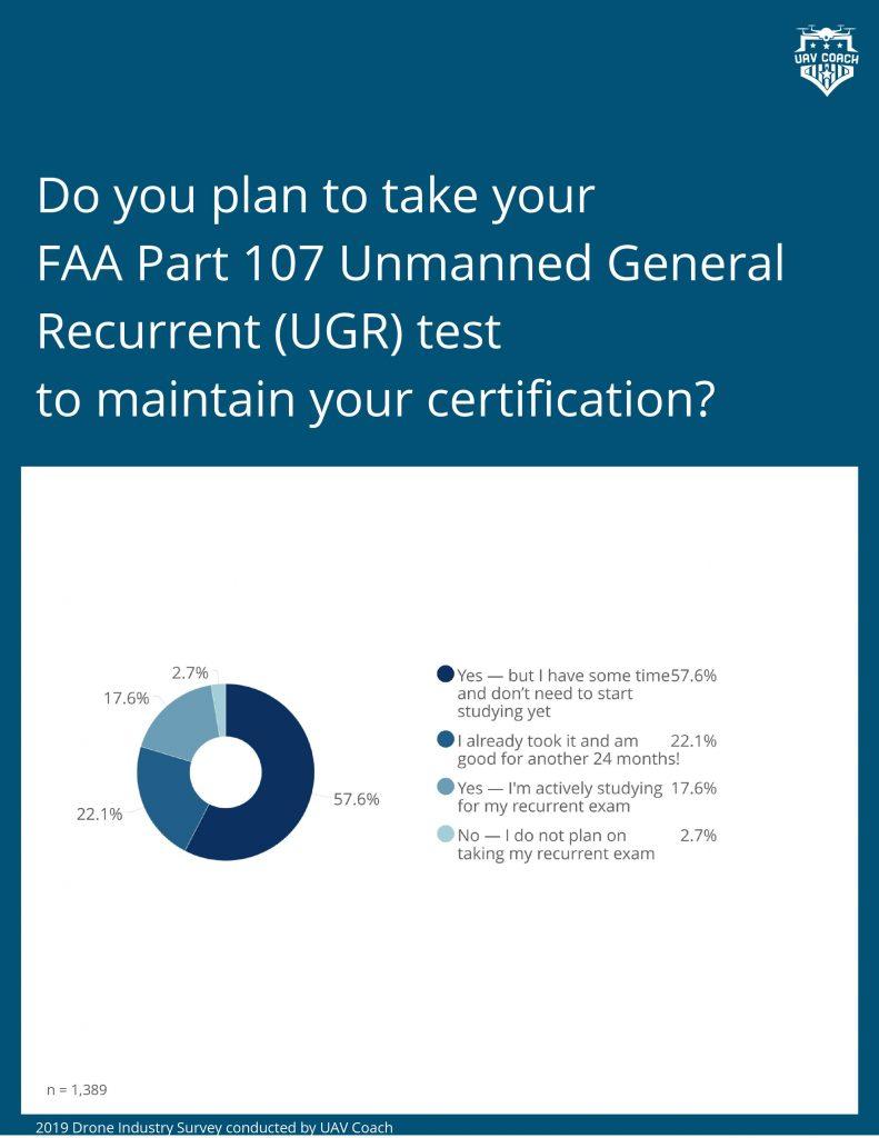 DPGS Survey 10