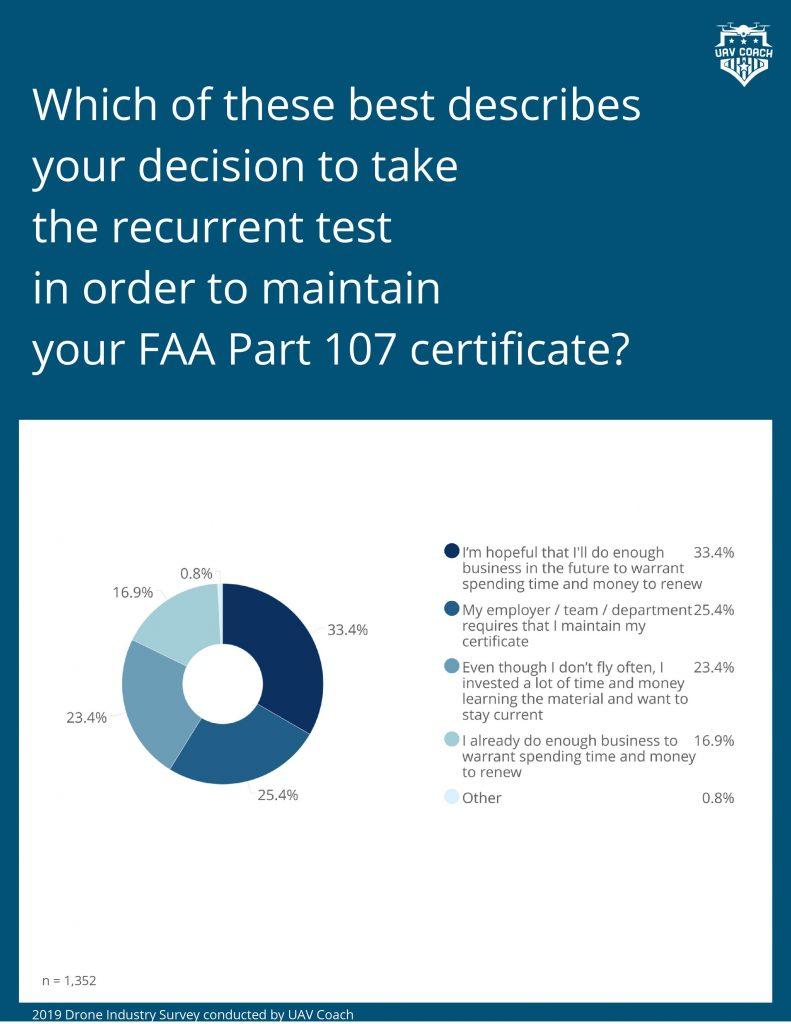 DPGS Survey 11