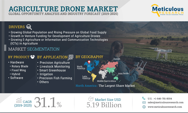 The ag drone market in 2020 and beyond