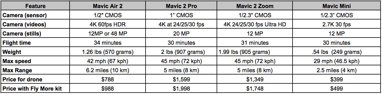 mavic-air-2-chart