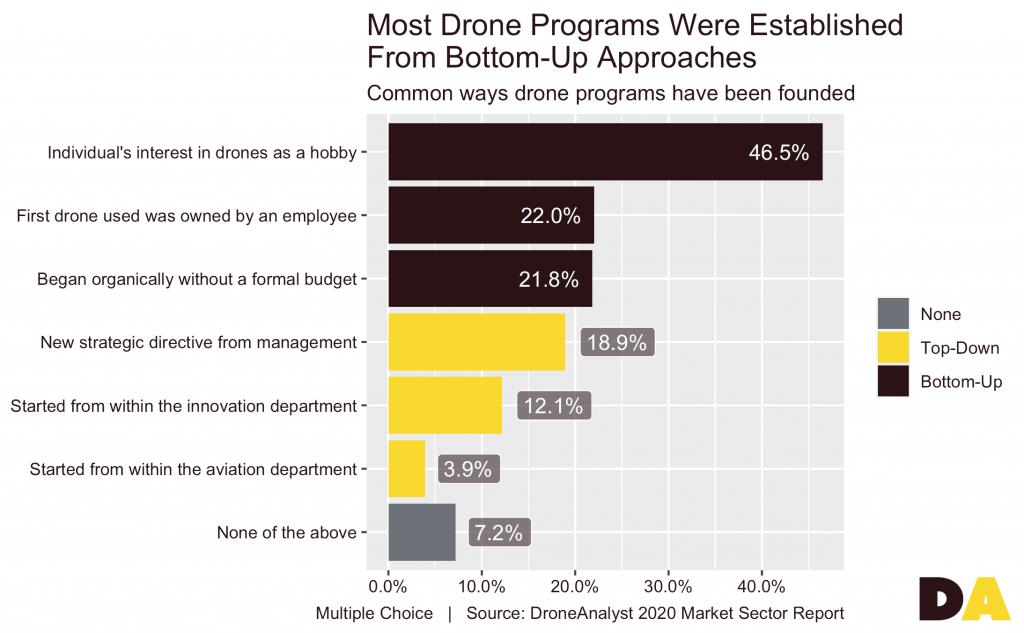 DroneProgramFounding-DroneAnalyst-hobbyist-study