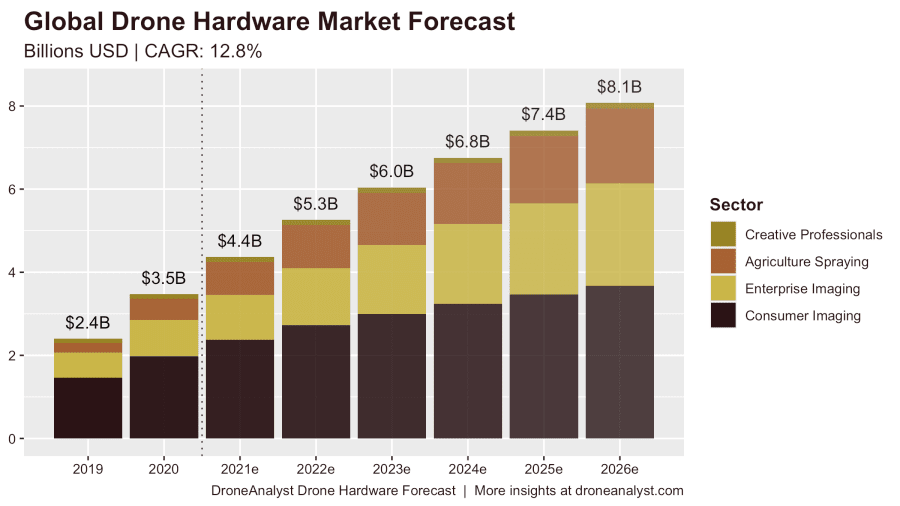 drone-analyst-drone-hardware-report