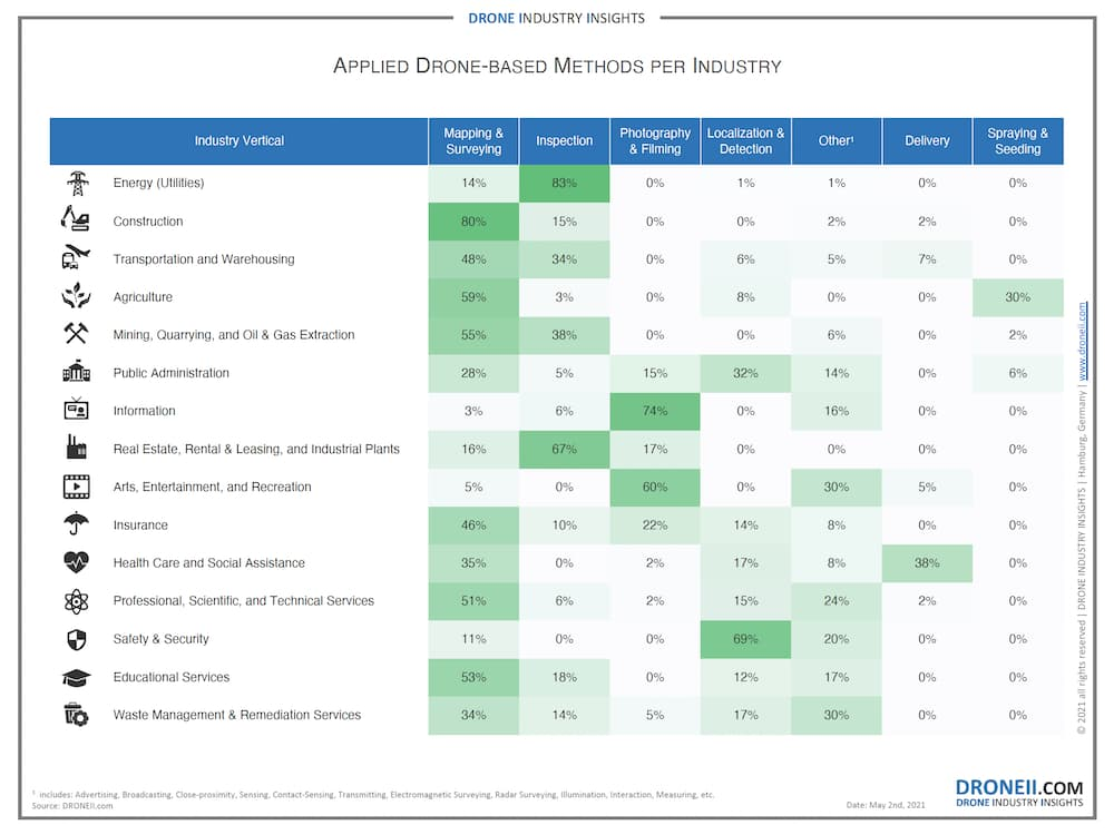 drone-applications-per-industry