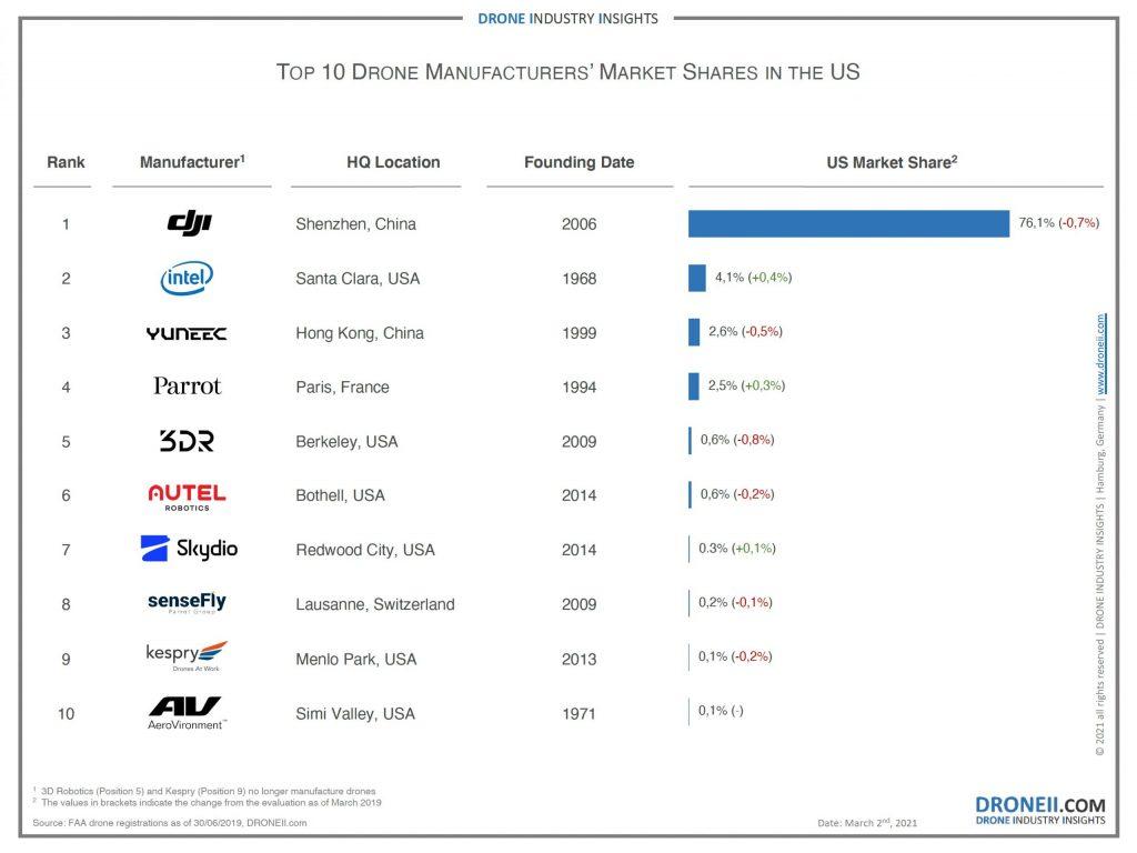 drone-ii-2021-drone-report