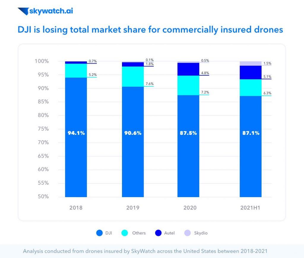 skywatch-dji-market-share