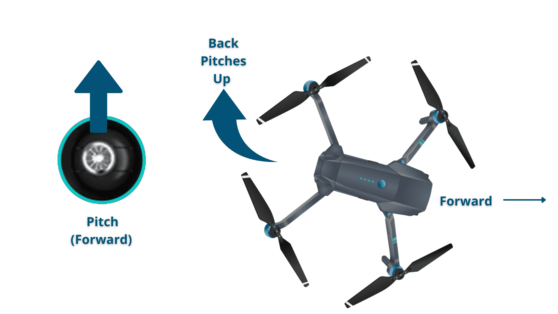 How to Fly Pitch Up