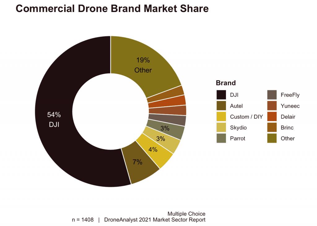 dji-commercial-market-share
