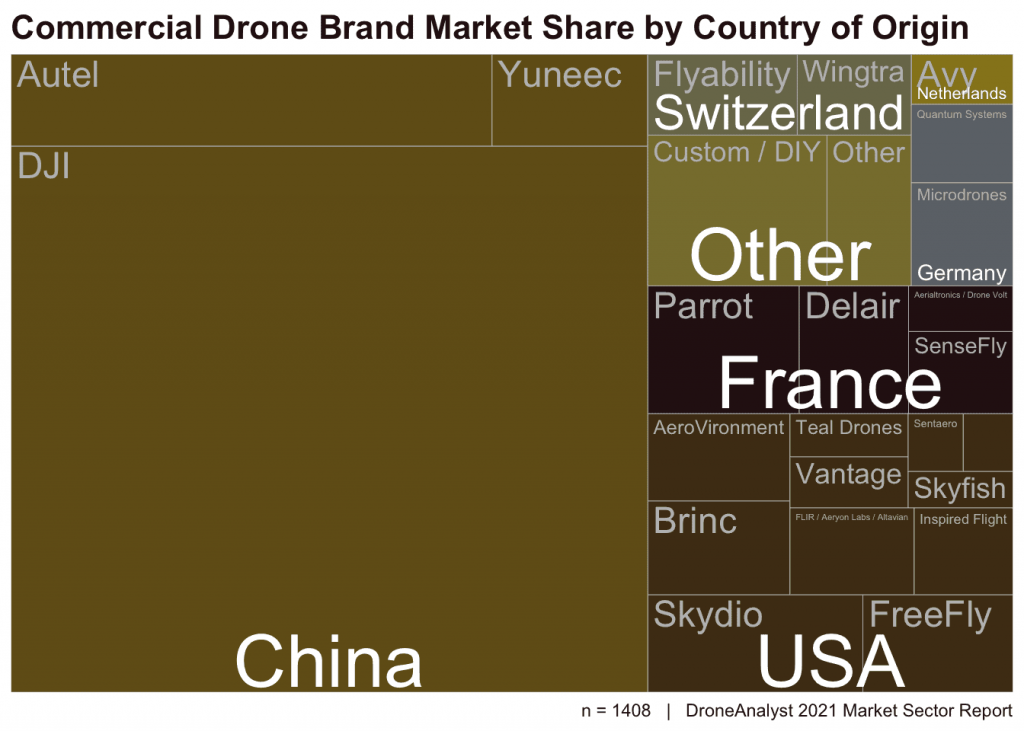 droneanalyst-country-of-origin