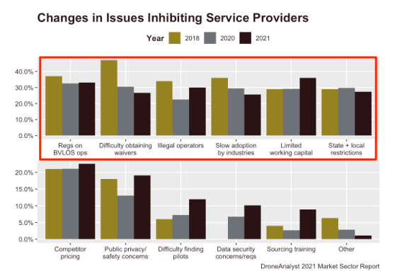 issues-drone-servivce-providers-top-issues